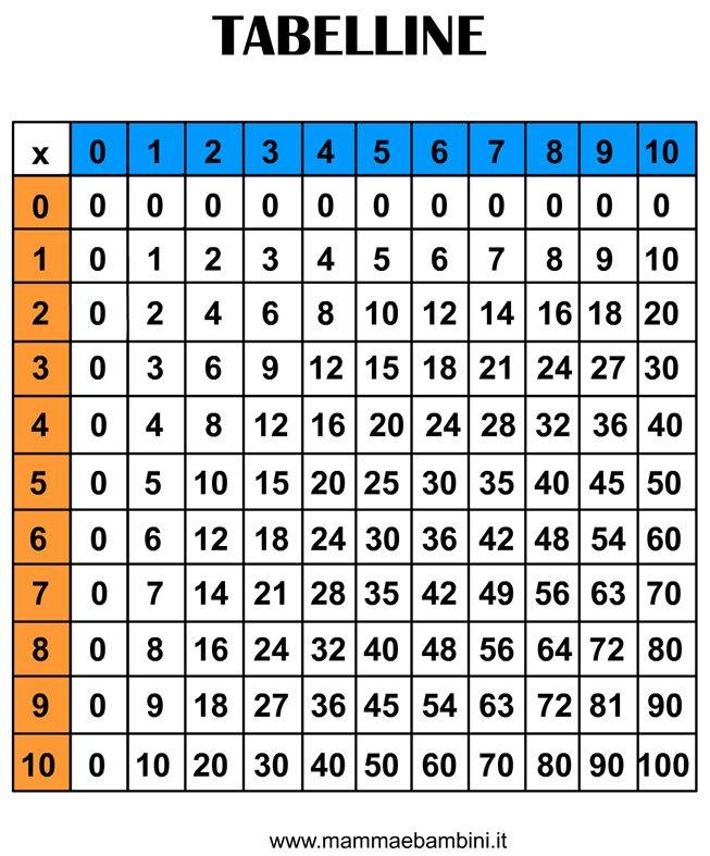Tavola pitagorica da stampare mamma e bambini - Tavole numeriche radici quadrate fino a 10000 da stampare ...