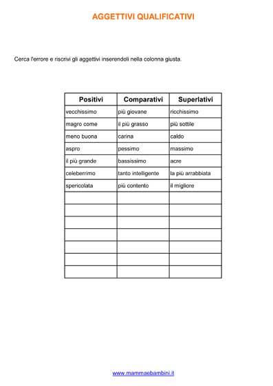 Agettivi positivi comparativi e superlativi