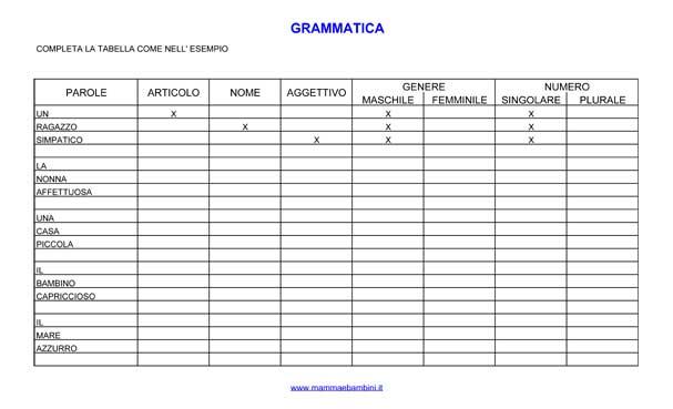 Grammatica analisi nome e aggettivo mamma e bambini for Analisi grammaticale di diversi